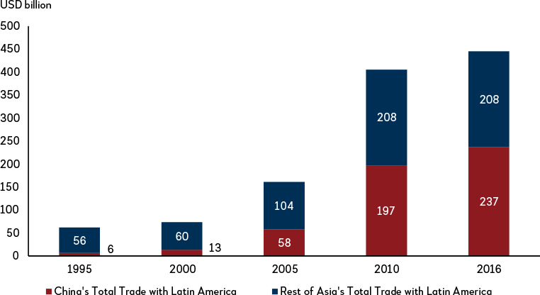 Asia investment in latin america keystone investments share price