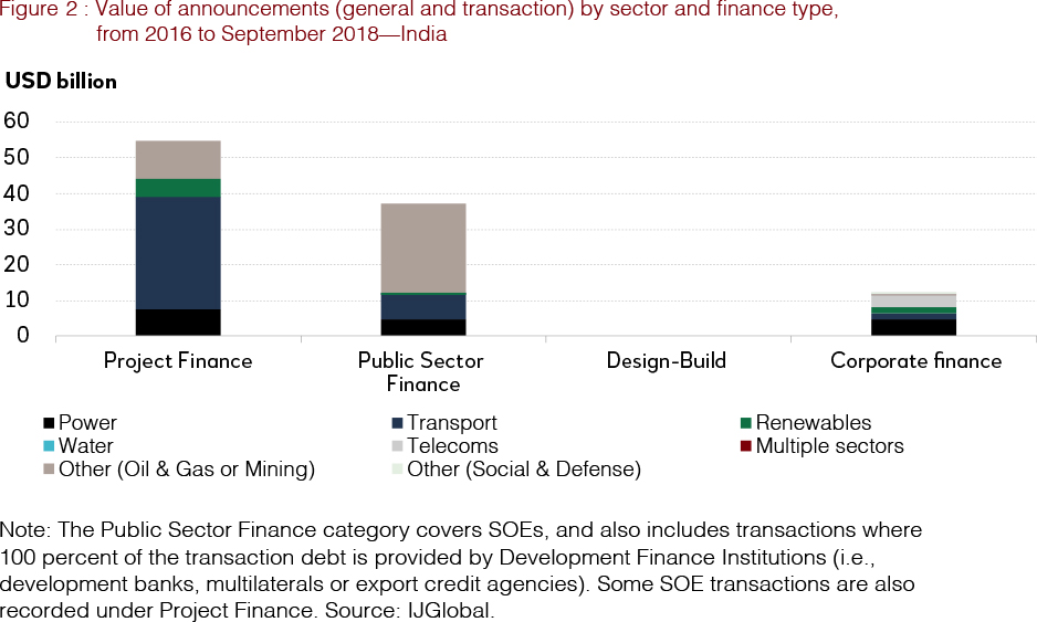 Infrastructure Financing Costs & Activity in Asia - Asian